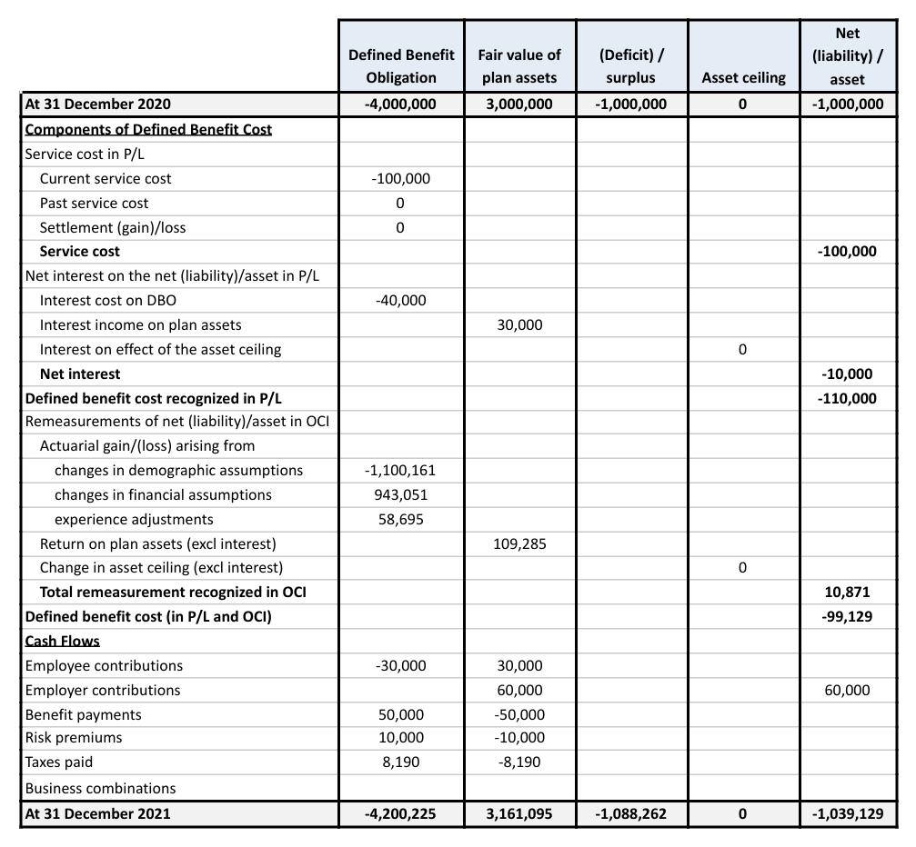IAS 19 figures