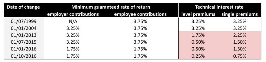 Minimum guaranteed rates of return vs technical interest rate